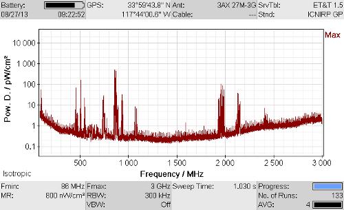Radio Frequency (RF) Testing