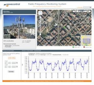 RF Monitoring System