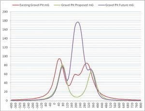 Data Logging RF Levels