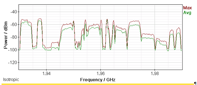 Spectrum Analysis of 1900 MHz Cellular Band