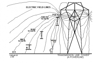 What is EMF (Electromagnetic Fields) 101 | EMF & RF Solutions