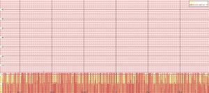 19-minute rf instrumentation