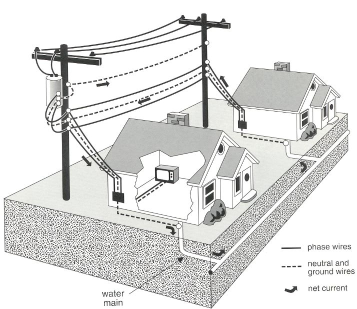 house what is emf (electromagnetic fields) 101 emf & rf solutions house wiring 101 at webbmarketing.co