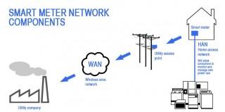smart-meter-network-components